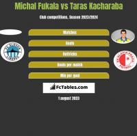Michal Fukala vs Taras Kacharaba h2h player stats