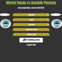 Michal Fukala vs Dominik Plechaty h2h player stats