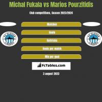 Michal Fukala vs Marios Pourzitidis h2h player stats