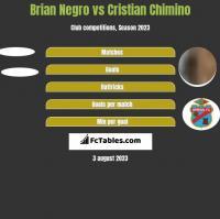 Brian Negro vs Cristian Chimino h2h player stats