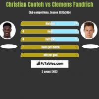 Christian Conteh vs Clemens Fandrich h2h player stats