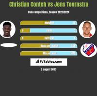 Christian Conteh vs Jens Toornstra h2h player stats