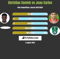 Christian Conteh vs Joao Carlos h2h player stats