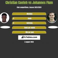 Christian Conteh vs Johannes Flum h2h player stats
