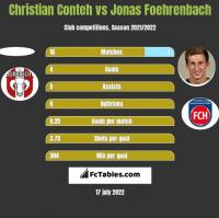 Christian Conteh vs Jonas Foehrenbach h2h player stats