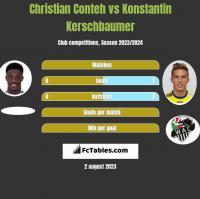 Christian Conteh vs Konstantin Kerschbaumer h2h player stats