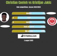 Christian Conteh vs Kristijan Jakic h2h player stats