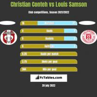 Christian Conteh vs Louis Samson h2h player stats
