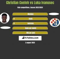Christian Conteh vs Luka Ivanusec h2h player stats