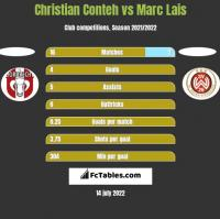 Christian Conteh vs Marc Lais h2h player stats