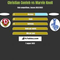 Christian Conteh vs Marvin Knoll h2h player stats