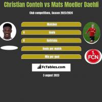 Christian Conteh vs Mats Moeller Daehli h2h player stats