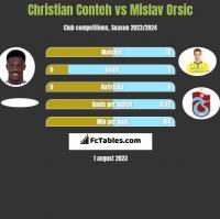 Christian Conteh vs Mislav Orsic h2h player stats