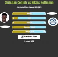 Christian Conteh vs Niklas Hoffmann h2h player stats
