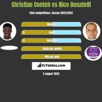 Christian Conteh vs Rico Benatelli h2h player stats