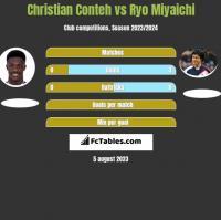Christian Conteh vs Ryo Miyaichi h2h player stats