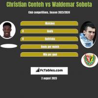 Christian Conteh vs Waldemar Sobota h2h player stats