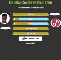 Christian Conteh vs Ersin Zehir h2h player stats