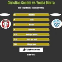 Christian Conteh vs Youba Diarra h2h player stats
