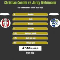 Christian Conteh vs Jordy Wehrmann h2h player stats
