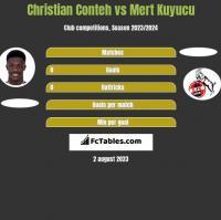 Christian Conteh vs Mert Kuyucu h2h player stats