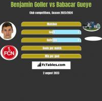 Benjamin Goller vs Babacar Gueye h2h player stats