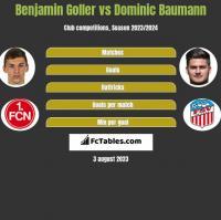 Benjamin Goller vs Dominic Baumann h2h player stats