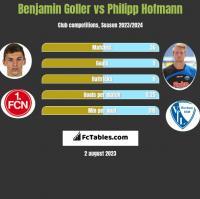 Benjamin Goller vs Philipp Hofmann h2h player stats