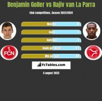 Benjamin Goller vs Rajiv van La Parra h2h player stats