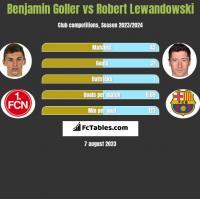 Benjamin Goller vs Robert Lewandowski h2h player stats