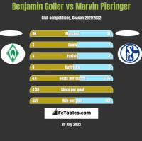 Benjamin Goller vs Marvin Pieringer h2h player stats