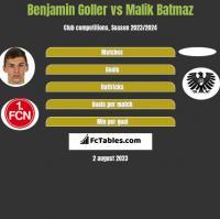 Benjamin Goller vs Malik Batmaz h2h player stats