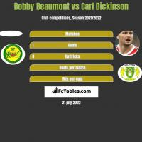 Bobby Beaumont vs Carl Dickinson h2h player stats