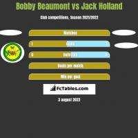 Bobby Beaumont vs Jack Holland h2h player stats
