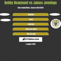 Bobby Beaumont vs James Jennings h2h player stats