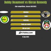 Bobby Beaumont vs Kieran Kennedy h2h player stats