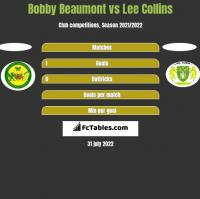 Bobby Beaumont vs Lee Collins h2h player stats