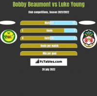 Bobby Beaumont vs Luke Young h2h player stats