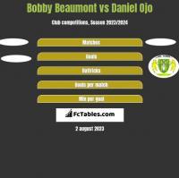 Bobby Beaumont vs Daniel Ojo h2h player stats