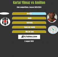 Kartal Yilmaz vs Amilton h2h player stats