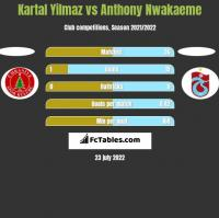 Kartal Yilmaz vs Anthony Nwakaeme h2h player stats