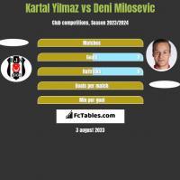 Kartal Yilmaz vs Deni Milosevic h2h player stats