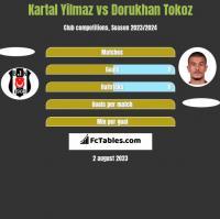 Kartal Yilmaz vs Dorukhan Tokoz h2h player stats
