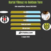 Kartal Yilmaz vs Gokhan Tore h2h player stats