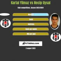 Kartal Yilmaz vs Necip Uysal h2h player stats