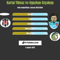 Kartal Yilmaz vs Oguzhan Ozyakup h2h player stats