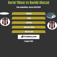 Kartal Yilmaz vs Rachid Ghezzal h2h player stats