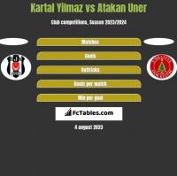 Kartal Yilmaz vs Atakan Uner h2h player stats