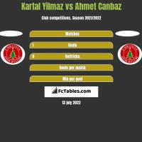 Kartal Yilmaz vs Ahmet Canbaz h2h player stats