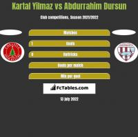 Kartal Yilmaz vs Abdurrahim Dursun h2h player stats